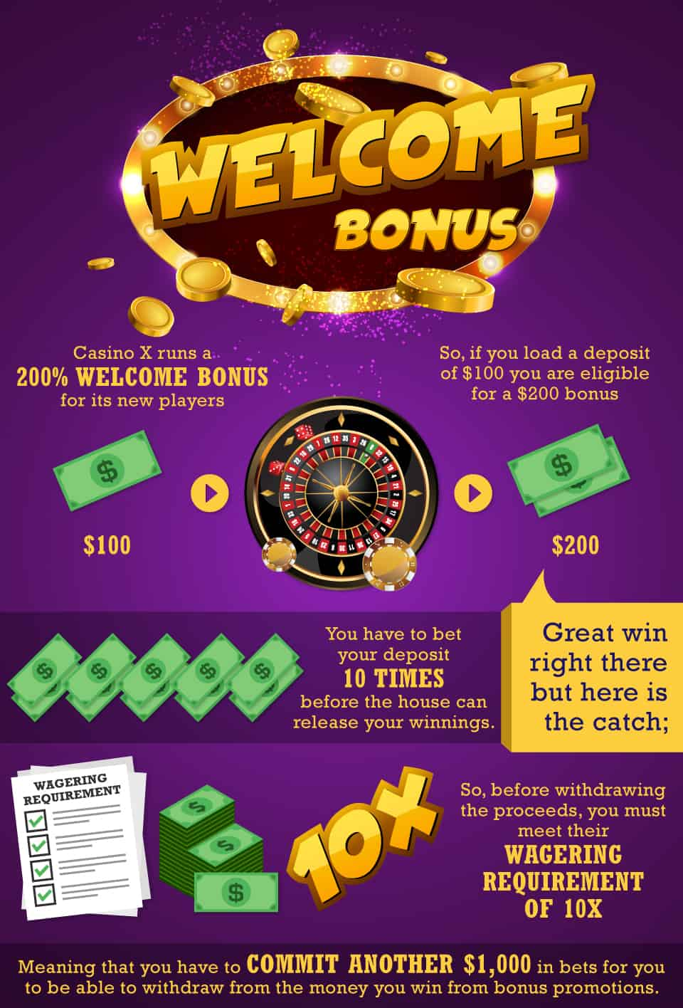 wagering requirements